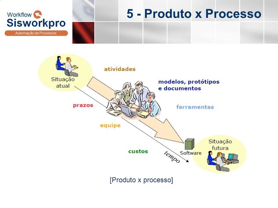 5 - Produto x Processo [Produto x processo]